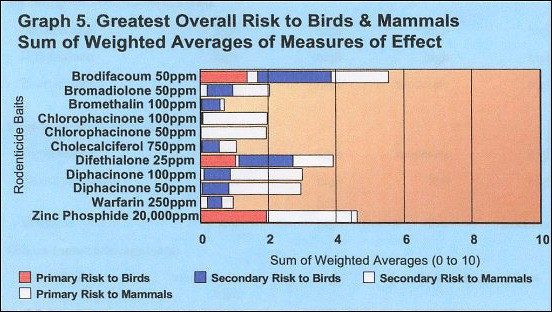 Bar Graph of Risk of Various Types of Bait on Birds and Mammals